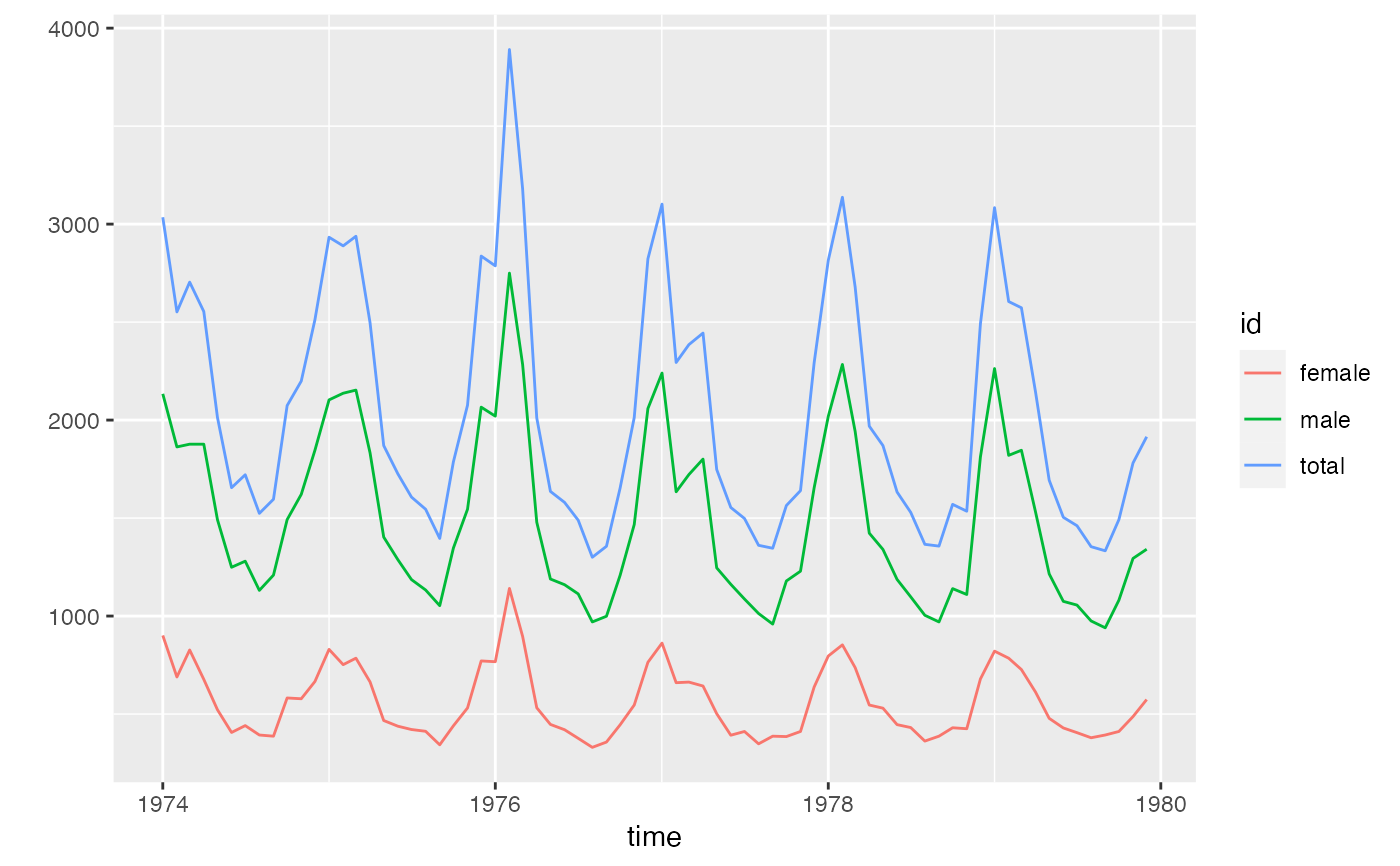 Plot Time Series, Using ggplot2 — ts_ggplot • tsbox